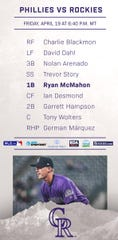 Tonight's Colorado Rockies' lineup.