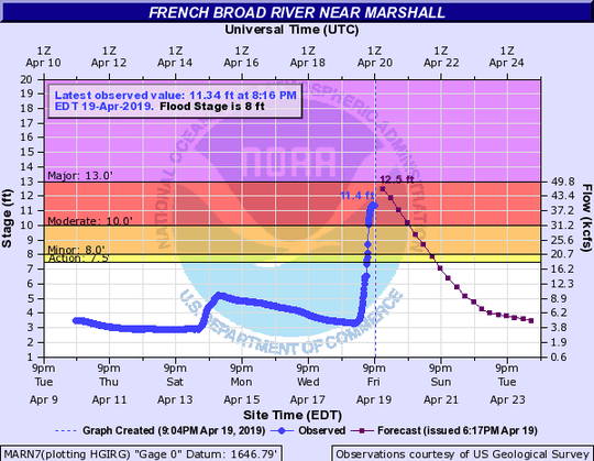 French Broad River level at 8:16 p.m. April 19, 2019, at Marshall, NC.