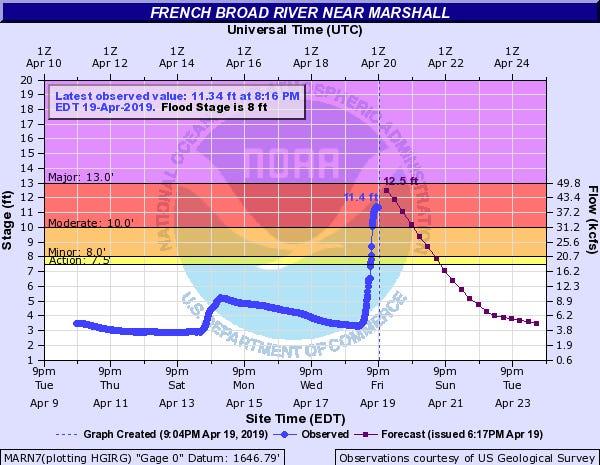 French Broad River level at 8:16 p.m. April 19, 2019, at Marshall, NC.