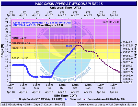 The Wisconsin River near the city of  Wisconsin Dells has reached minor flooding stage since noon Saturday.