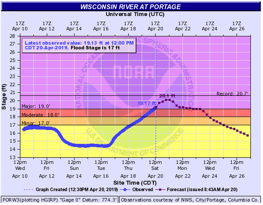 The Wisconsin River near the city of Portage has reached major flooding stage since noon Saturday.