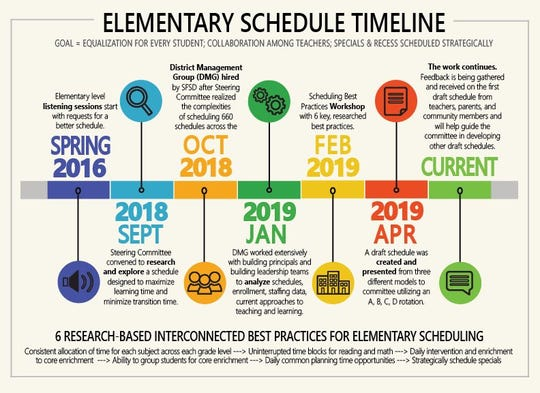 A graphic shows the timeline of evaluating Sioux Falls School District elementary school schedules for next school year.