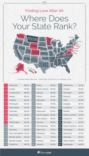 A ranking of the best and worst states for singles age 50 and older to find an available partner.