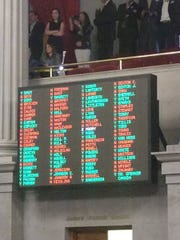 Voting for Gov. Bill Lee's voucher-style was held open briefly while the vote was deadlocked 49-49 Tuesday, April 23, 2019. The bill eventually passed the house in a 50-48 vote.