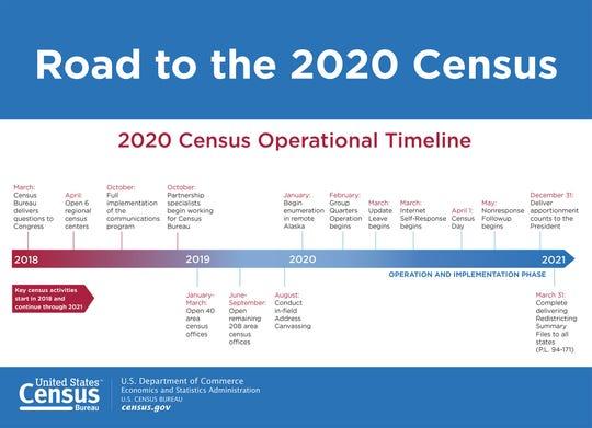 2020 Census Timeline