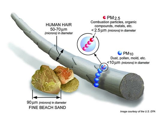 PM2.5 pollutants are incredibly small particles that have the potential to cause respiratory harm in unsafe concentrations.