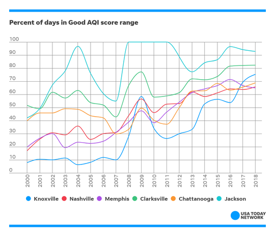 Metro areas in Tennessee saw big increases in the percentage of days earning good Air Quality Index scores each year, with Knoxville seeing a nearly tenfold increase.
