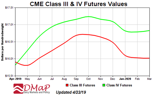 Class III and IV futures are forecast to peak in the fourth quarter of 2019.