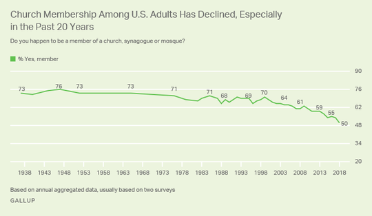 The decline in church membership is consistent with larger societal trends in declining church attendance and an increasing proportion of Americans with no religious preference.
