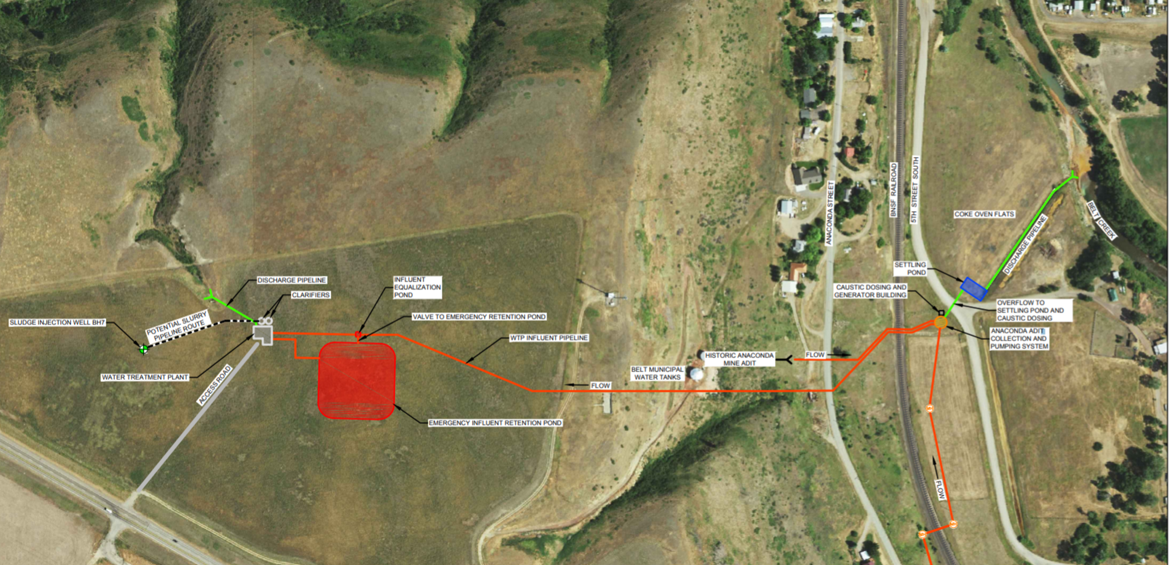This draft shows the preliminary layout of a water treatment system that will capture and pump water to a treatment plant located on bluff above Belt. The treatment plant is shown on the far left of the image. The creek is located on the far right. The red  lines are pipes that would carry the captured polluted water up to the treatment plant. Treated water would be released in a coulee that eventually would make its way to the creek. Sludge left behind would be injected into the old mine.
