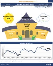 Infographic relating to March 2019 real estate statistics