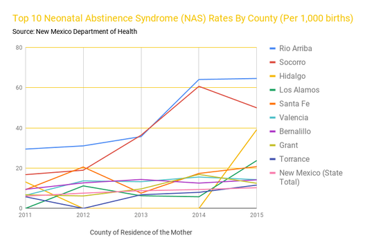 This chart documents the top 10 Neonatal Abstinence Rates by county in the state of New Mexico.