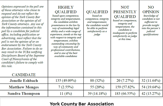 2019 York County Bar Association judicial-candidate poll results