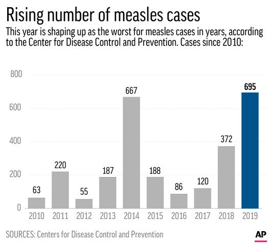 Count of U.S. measles cases since 2010;