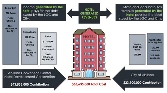 A chart of funding for the downtown hotel.