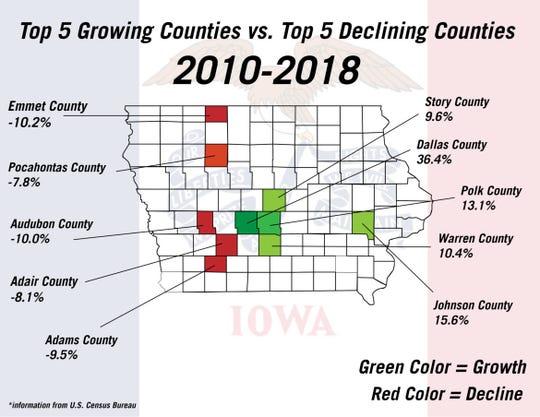 Top 5 growing counties vs. top 5 declining counties.