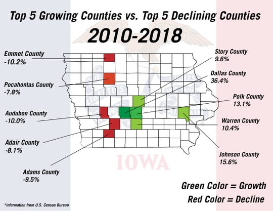 Top 5 growing counties vs. top 5 declining counties.