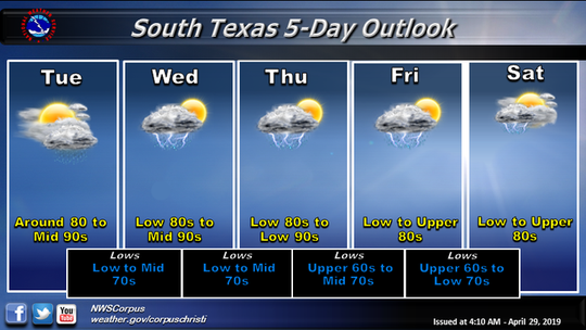 Clouds and chances for rain will increase through the week, according to the National Weather Service Corpus Christi.
