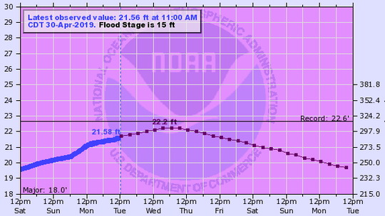 The Mississippi River at Rock Island is expected to crest at near-record levels.