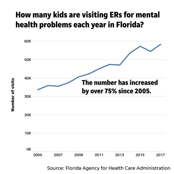 ER pediatric mental health numbers Florida