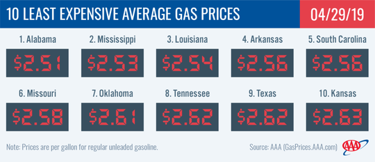 The average price of a gallon of regular gas in Tennessee was eighth lowest in the country this week after the national per-gallon average reached its highest point this year.