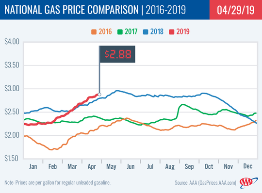 The national average price of one gallon of regular gas was as high as it's been in 2019 on Monday when it reached $2.88 per gallon.