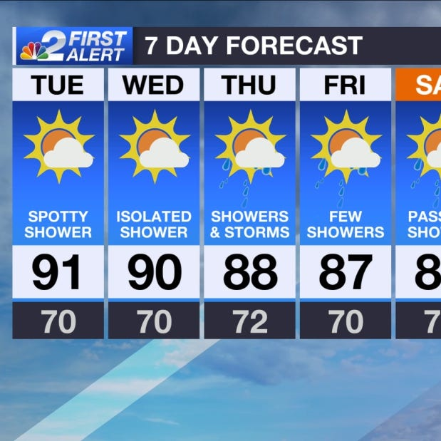 More 90s on the way before rain late-week