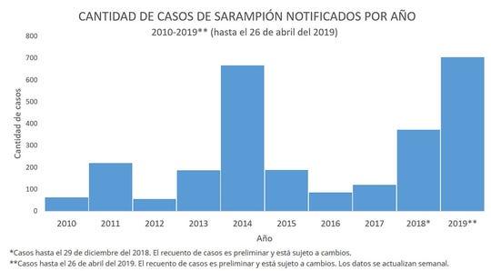 Cantidad de casos de sarampión notificados por año.