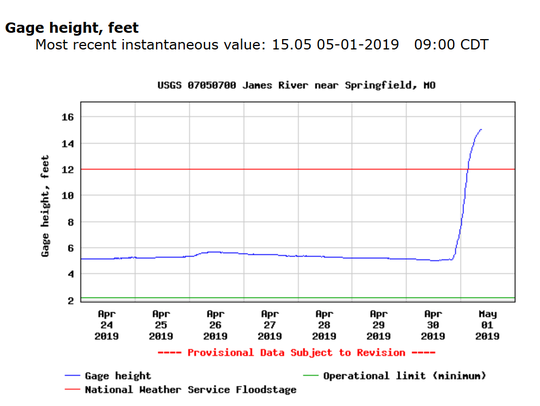 The James River just east of Springfield rose 10 feet in just a few hours, according to this USGS river gauge.
