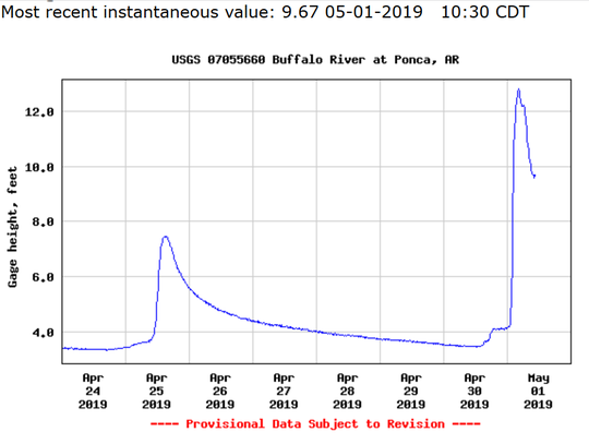 The USGS river gauge on the Buffalo National River at Ponca shows a fast rise overnight.