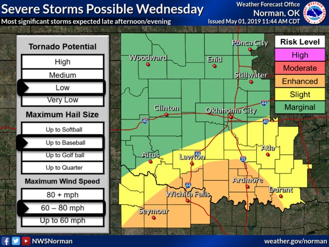 Most significant storms expected late afternoon and evening.