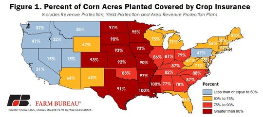 During 2018, crop insurance was purchased on 77.9 million acres of corn across the U.S., representing 87% of all corn acreage based on USDA's 2018 Acreage survey.