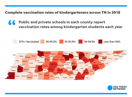 Vaccination rates among 2017-2018 kindergarten students across Tennessee averaged 95.2%, but some counties fell below that mark.