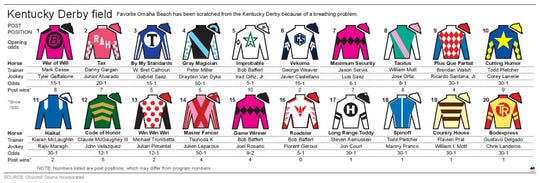 The new field for the Kentucky Derby, with the addition of Bodexpress after favorite Omaha Beach was scratched on Wednesday.