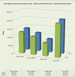 Average Homestead Taxable Value