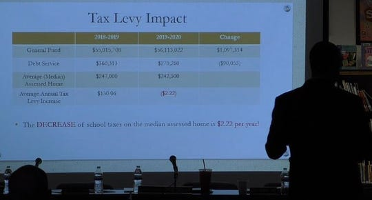 A slide shown during the West Milford school board's April 30 meeting used the wrong assessed value for 2018-19 to show a false decrease in the average annual school tax bill.