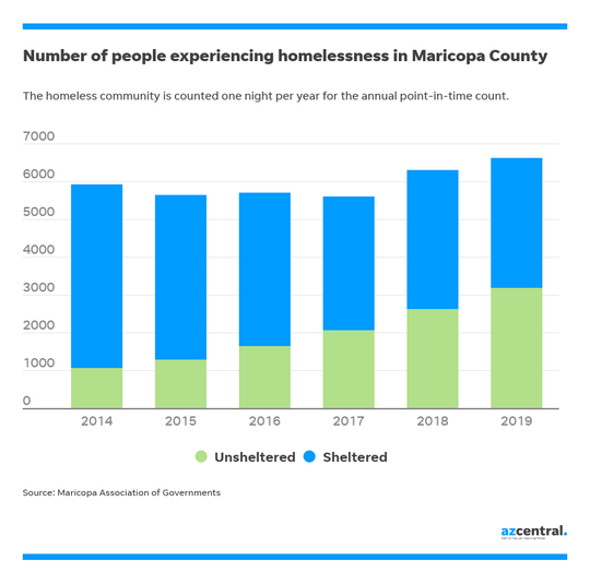 Number of people experiencing homelessness in Maricopa County, 2014-2019.