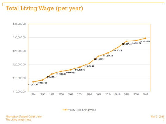 A graph shows the increase of Tompkins County's living wage since the study's inception in 1994.
