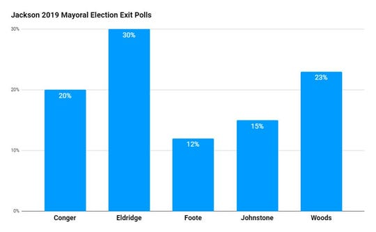 The Jackson Sun polled 60 voters across multiple polling stations in Jackson for their choice of mayoral candidate on Tuesday, May 7.