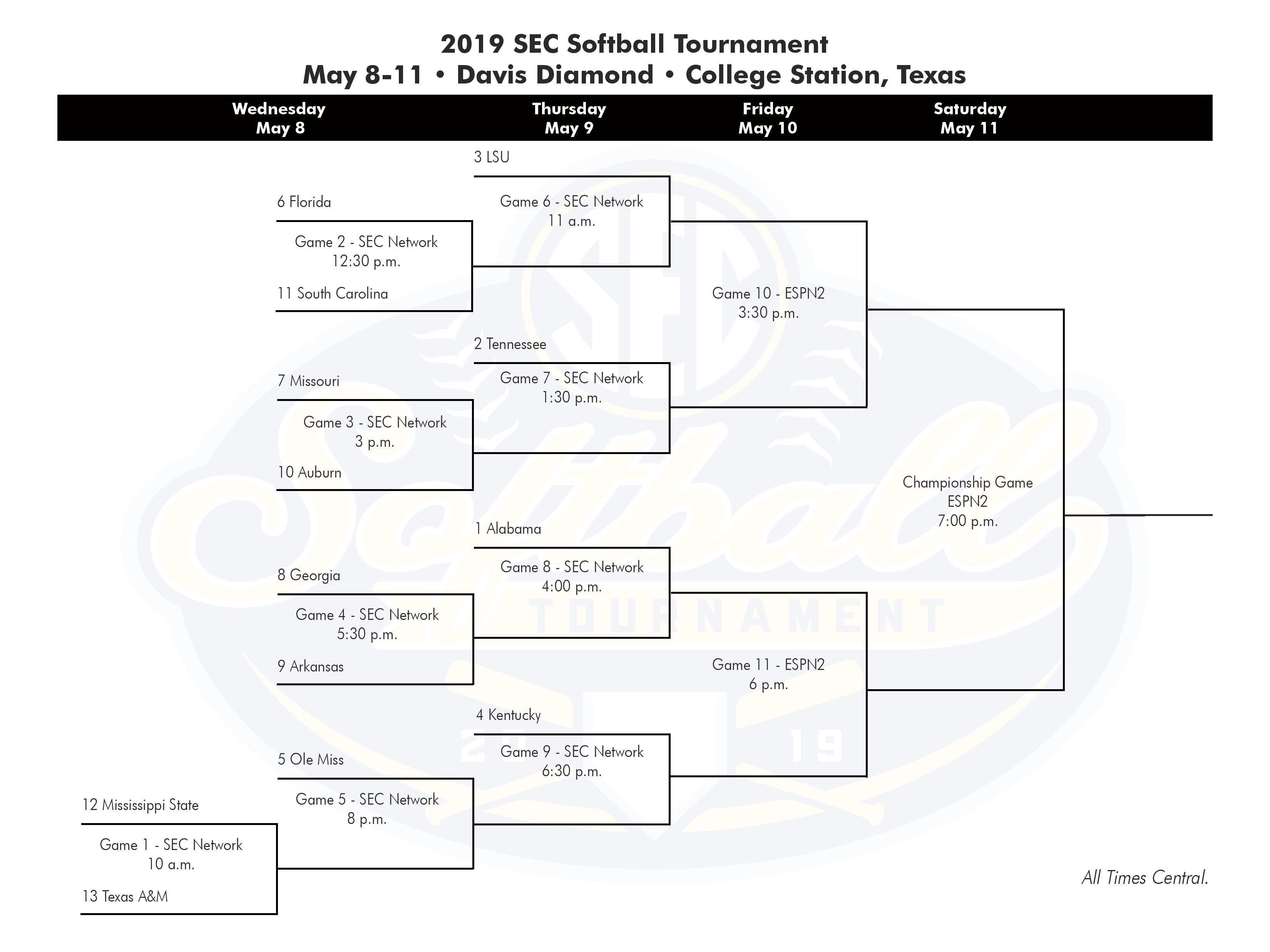 SEC Softball Tournament 2019: How to watch Auburn vs ...
