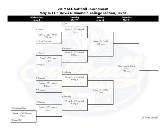 2019 SEC Softball Tournament Bracket