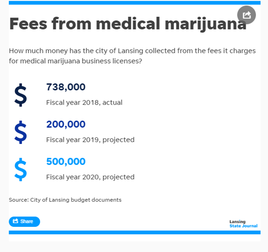 During the upcoming budget however, Lansing officials are predicting that marijuana fee revenue will go up again to about $500,000.
