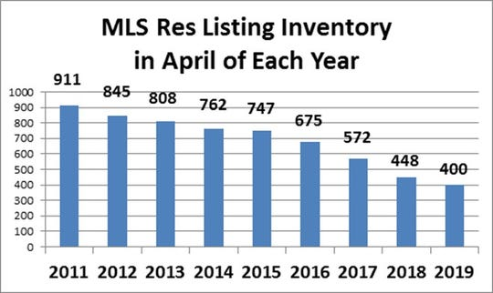 Danny Steed, owner/broker of Hirschi Realtors, provided a graphic he used in a recent sales meeting to demonstrate why sales are accelerating. Inventory has dropped somewhat year over year, making Wichita Falls a seller's market at the moment.