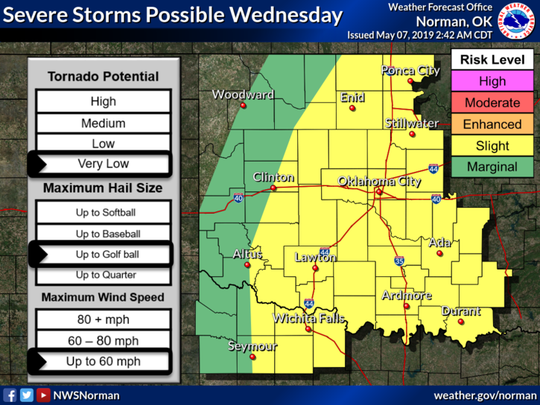 North Texas will remain at Slight Risk for severe storms Wednesday, but the chance of tornadoes is greatly reduced.