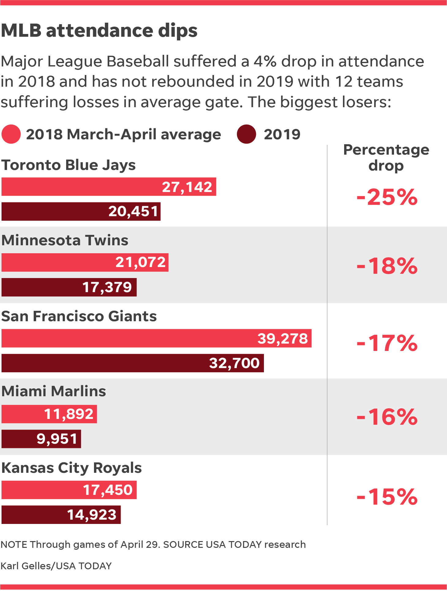 MLB attendance: 12 of 30 teams have seen a drop at the gates