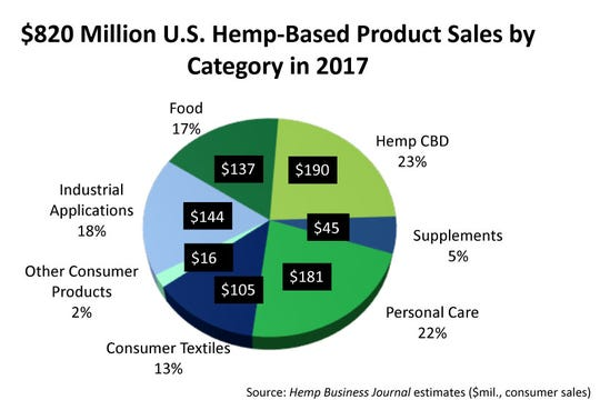 Hemp-based product sales by category