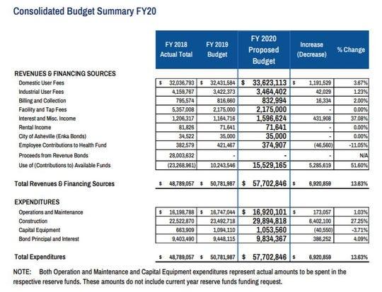 $58 million in sewerage spending