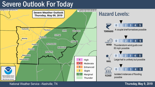 Chance of severe weather expected Thursday.