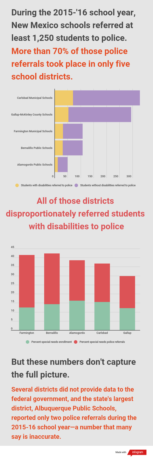 Source: most recently available data from U.S. Department of Education Office of Civil Rights