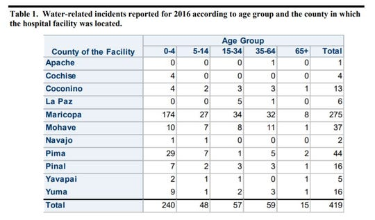Water-related incidents reported for 2016 by age group